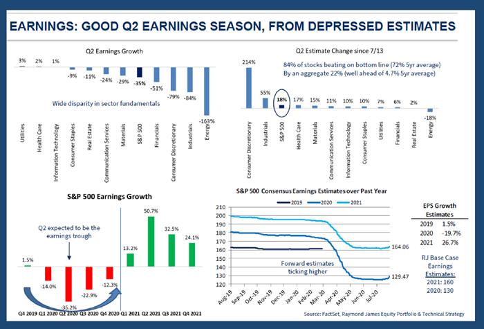 Good Q2 Earnings Season, From Depressed Estimates