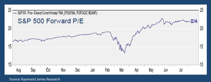 S&P 500 Forward P/E