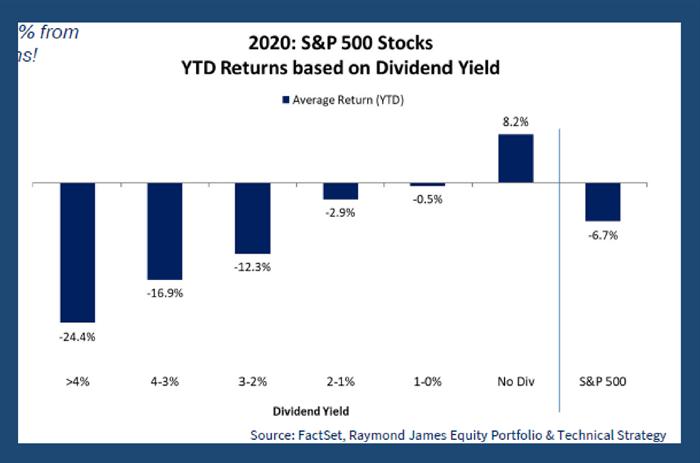 S&P 500 Stocks YTD Returns based on Dividend Yield