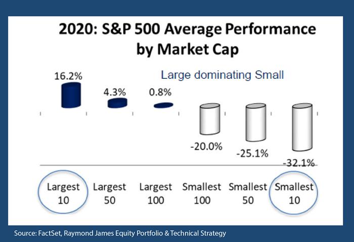 2000: S&P 500 Average Performance by Market Cap