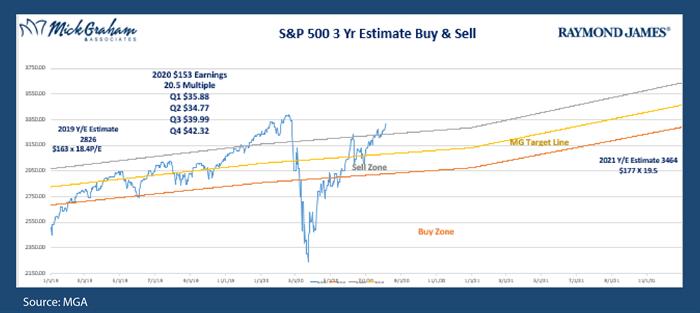 S&P Buy Sell