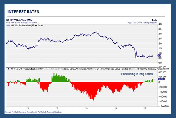 Chart 1 - Interest Rates