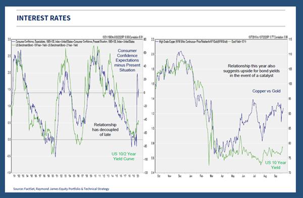 Chart 2 - Interest Rates