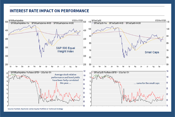 Interest Rate Impact on Performance