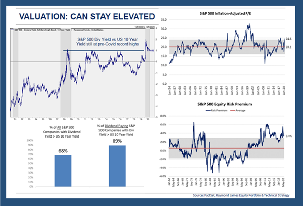 Chart 4 - Valuation: Can Stay Elevated