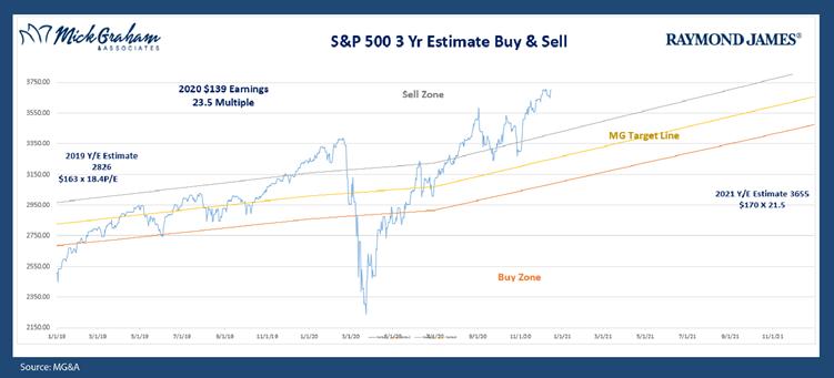S&P 500 Buy Sell
