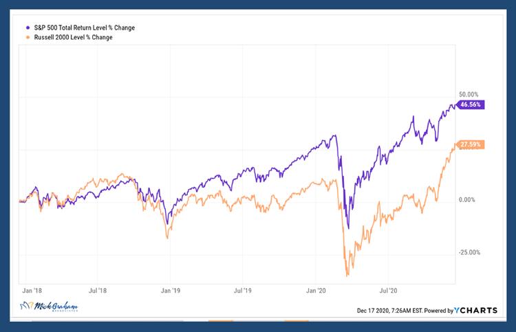 S&P 500 Russell 2000 Level Change Comparison Long Term