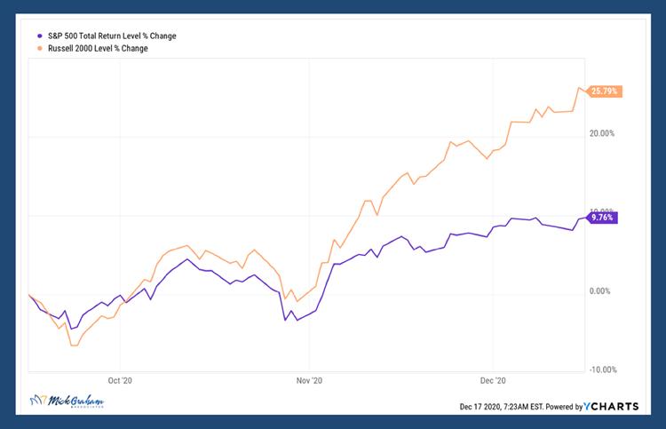 S&P 500 Russell 2000 Level Change Comparison