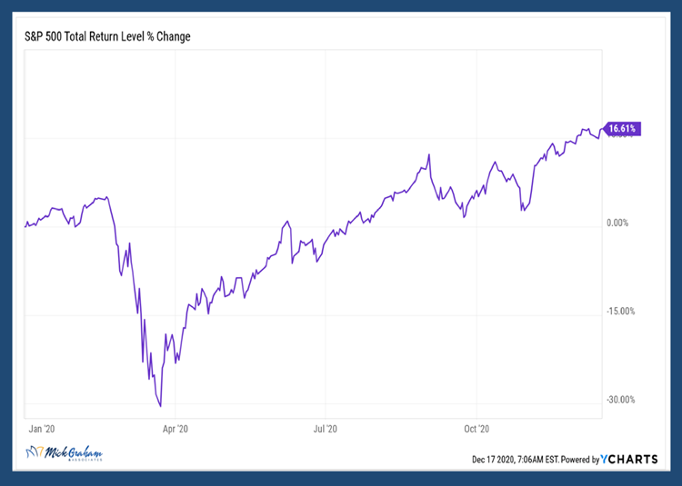 S&P 500 Total Return Level Change