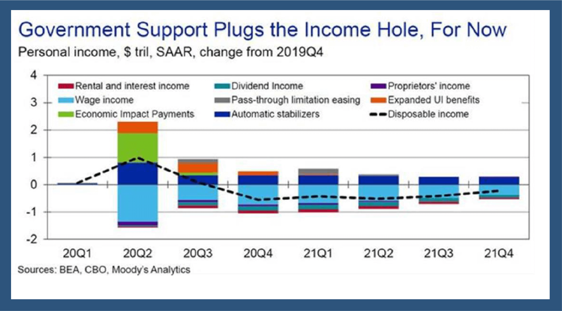 Government Support Plugs the Income Hole, For Now