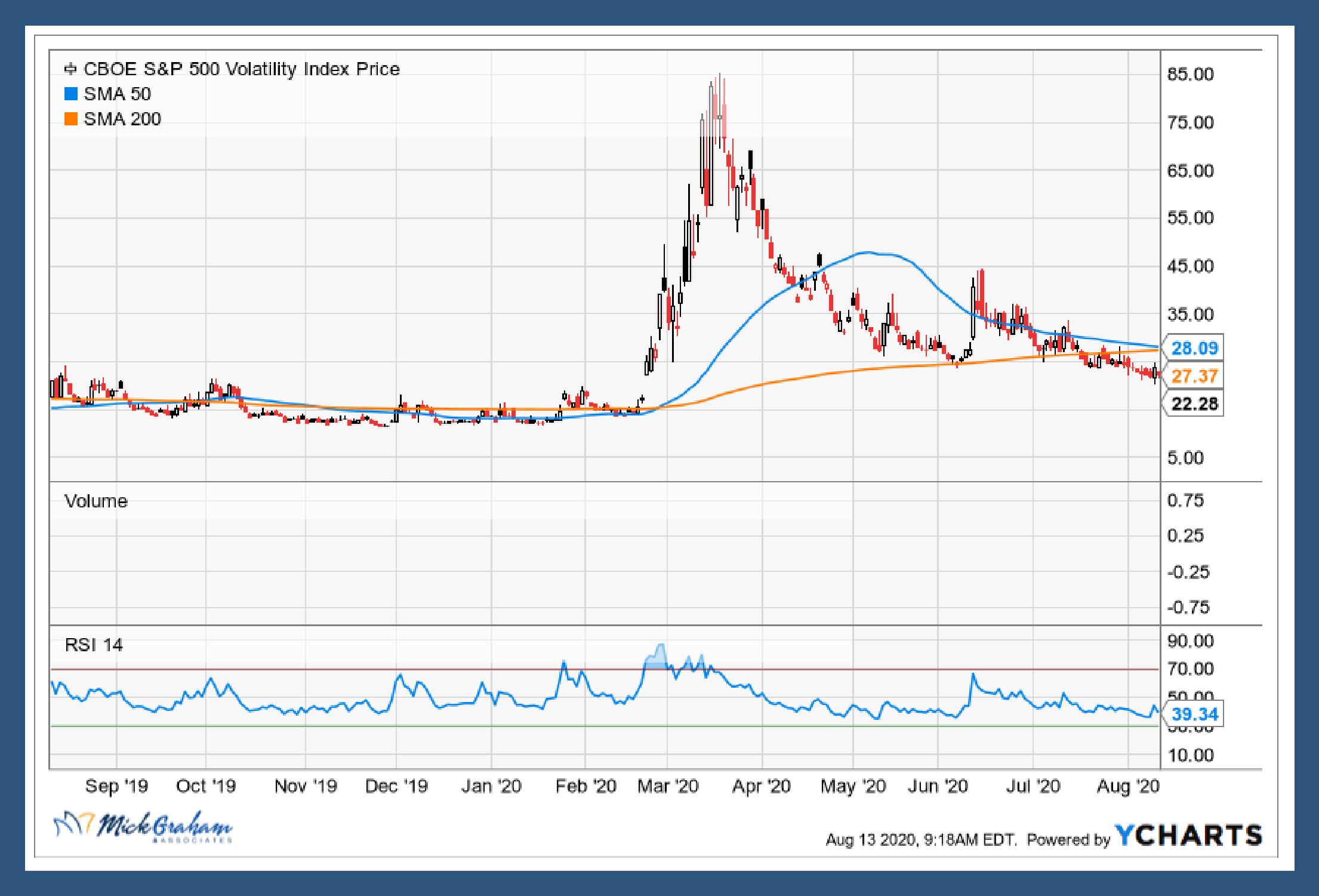 S&P 500 Volatility Index