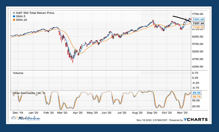 S&P Total Return Price