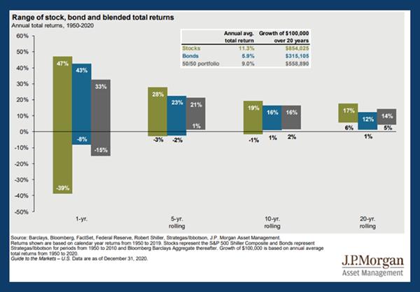 Range of stock bond and blended total returns.