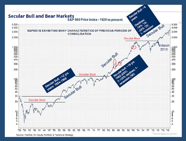 Secular Bull and Bear Markets