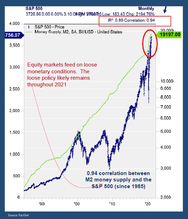 Stock Market Correlation Chart