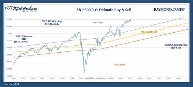 S&P 500 Buy Sell Chart